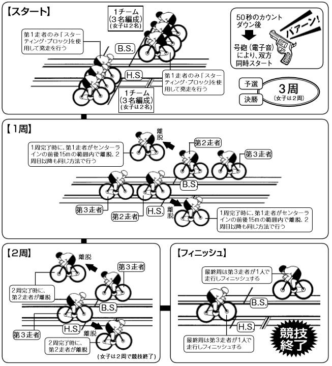 teamsprint