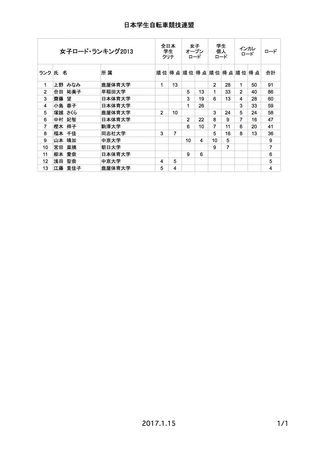 rr_rank_2013_01