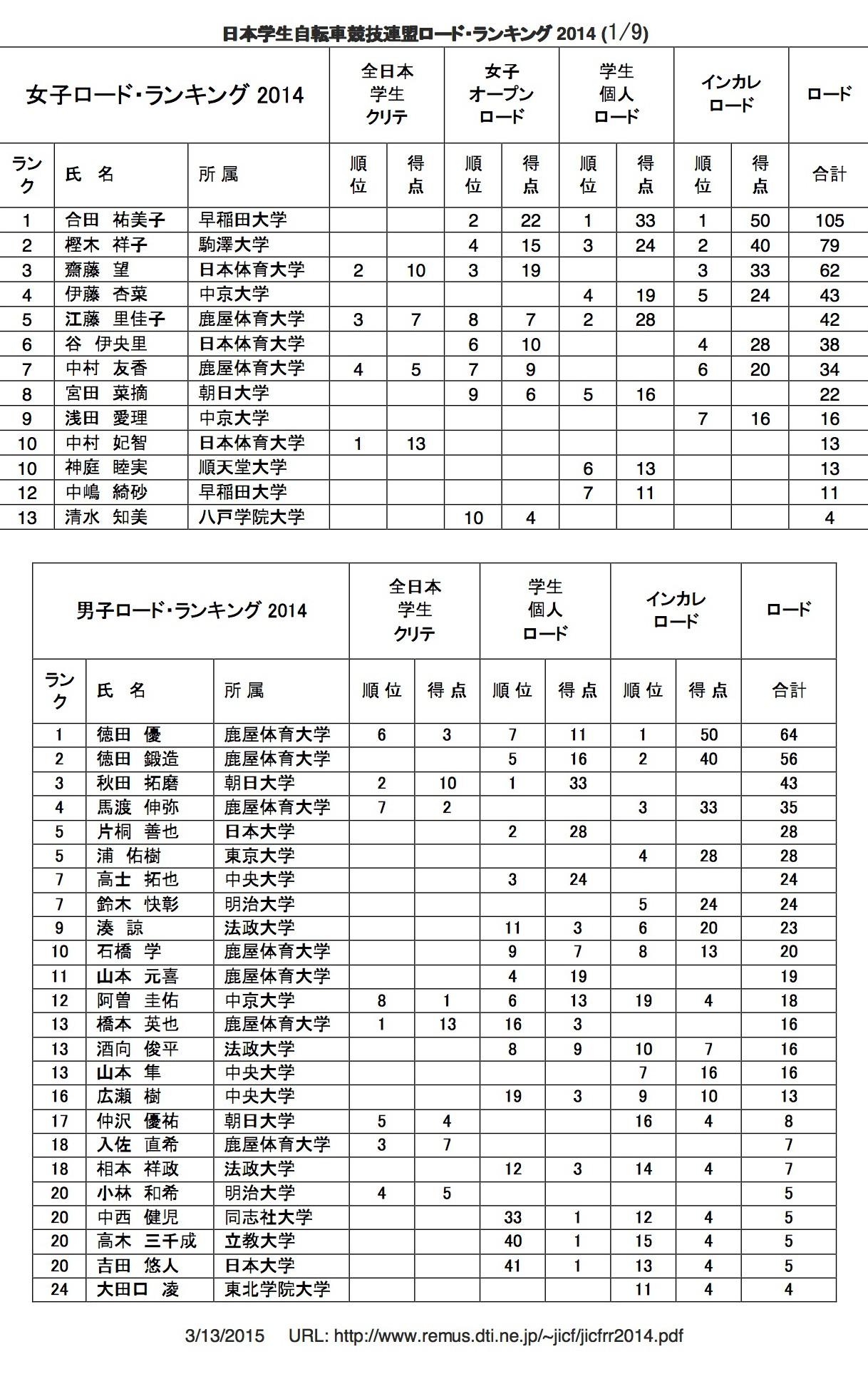 rr_rank_2014_01
