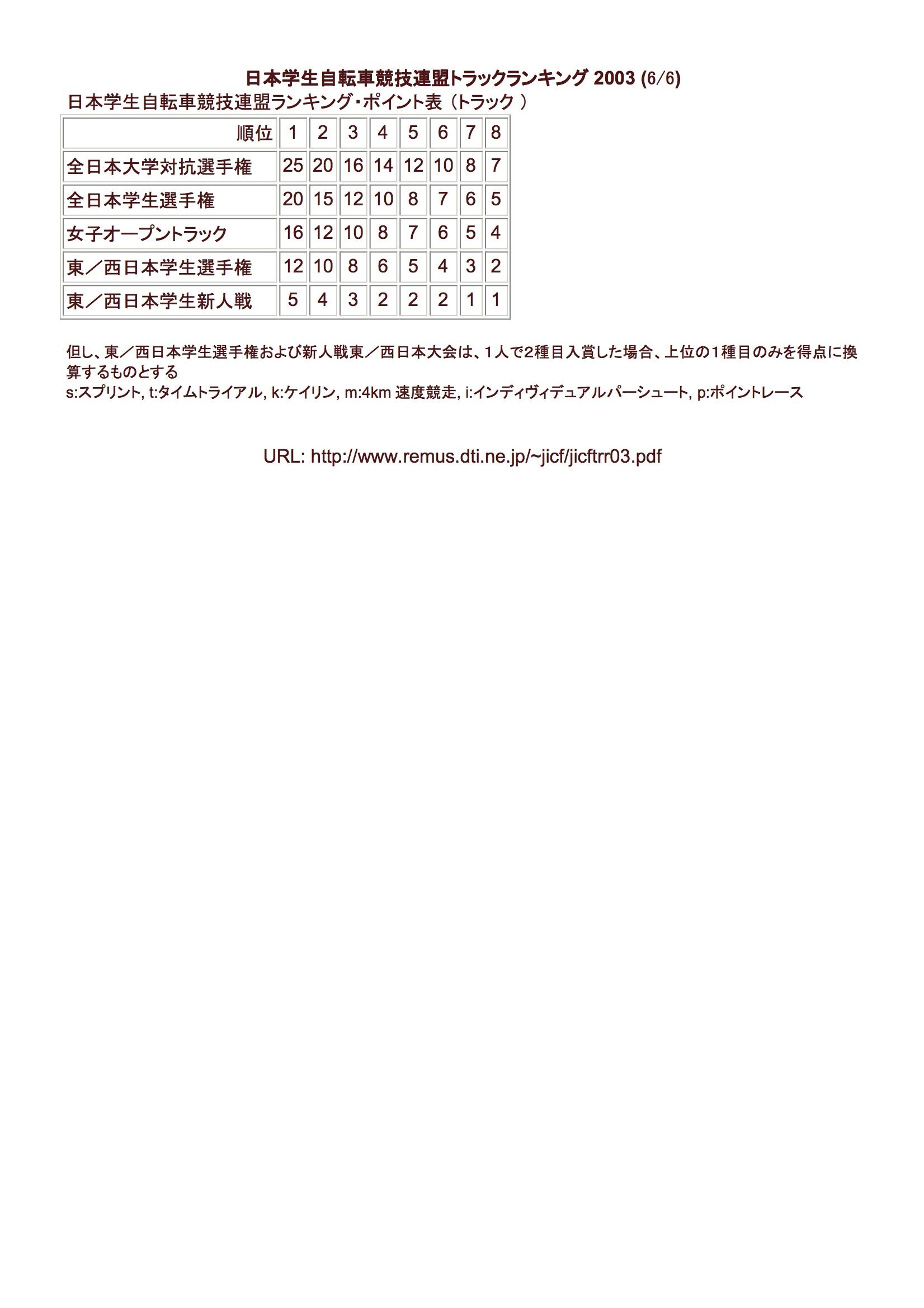 tr_rank_2003_06