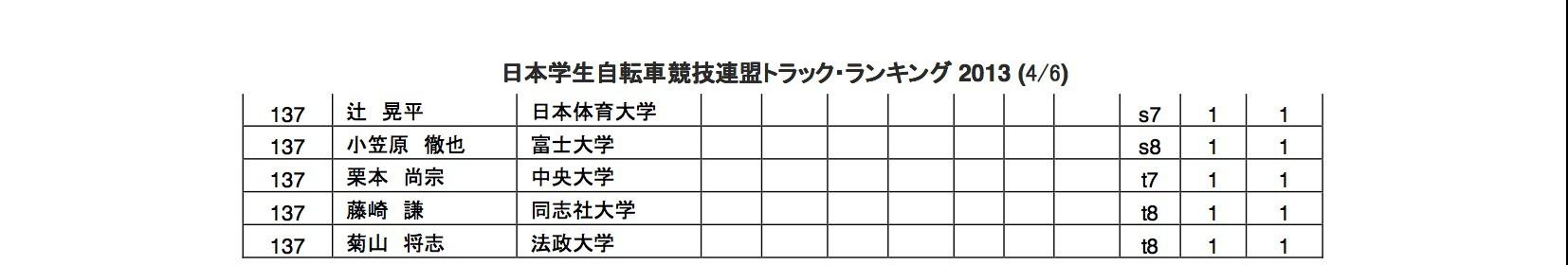tr_rank_2013_04