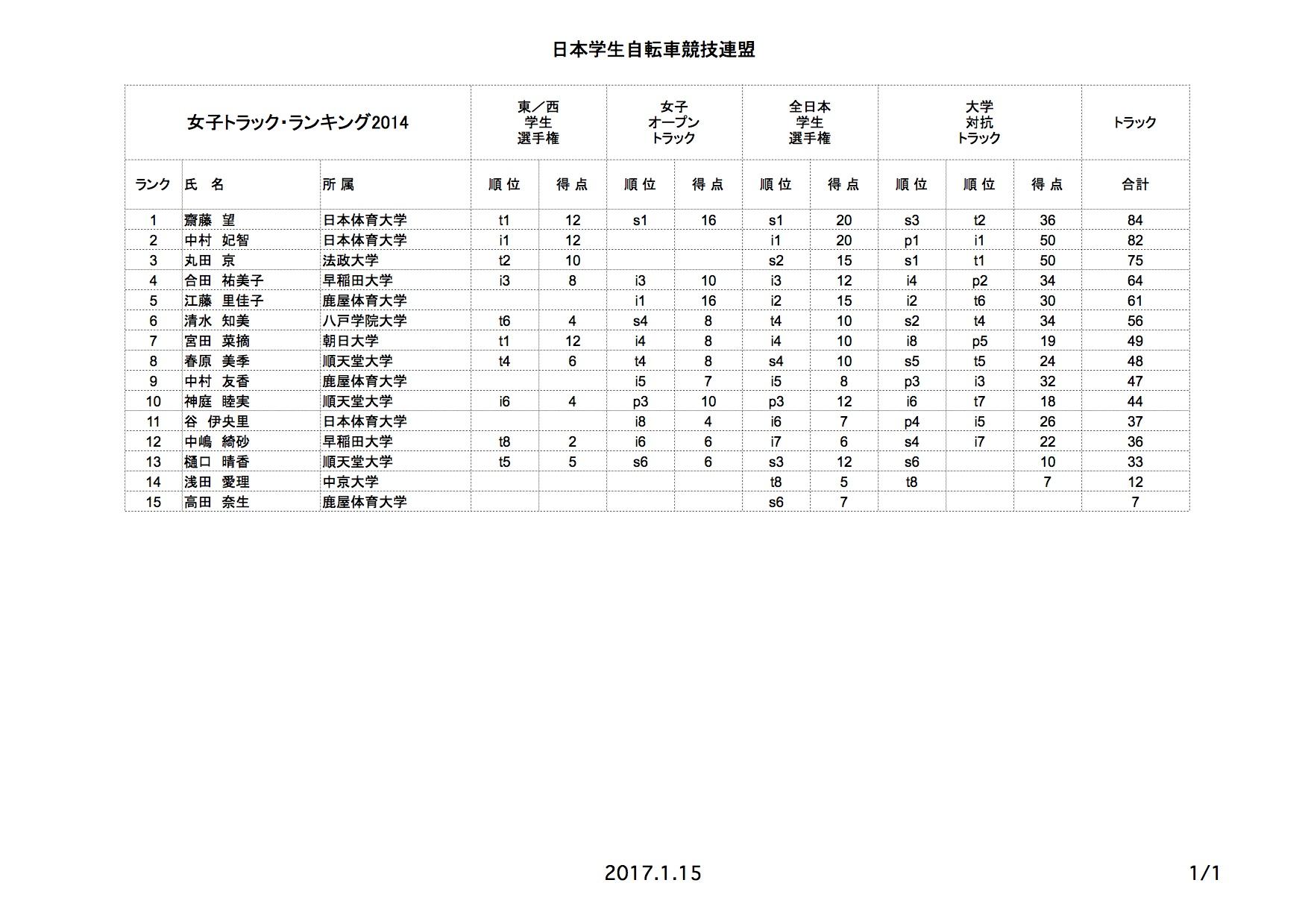 tr_rank_2014_01