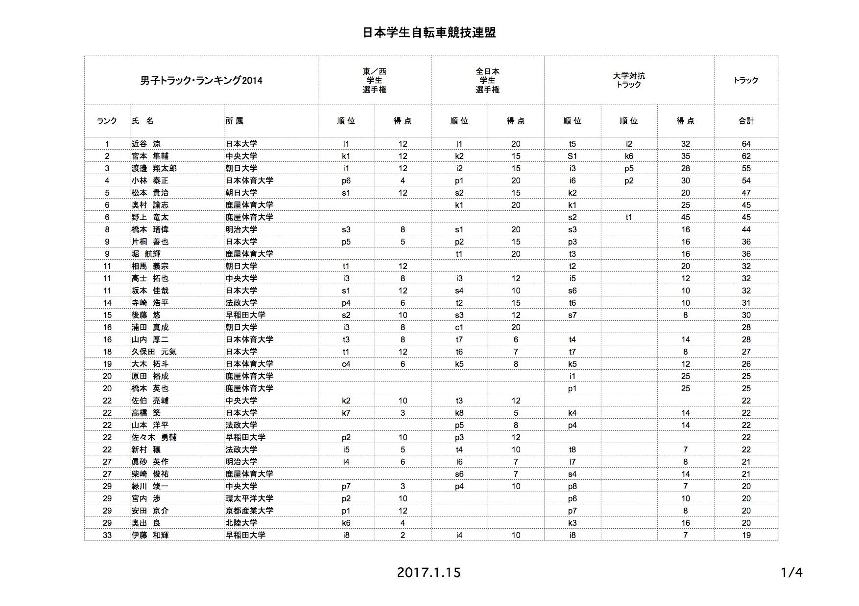 tr_rank_2014_02