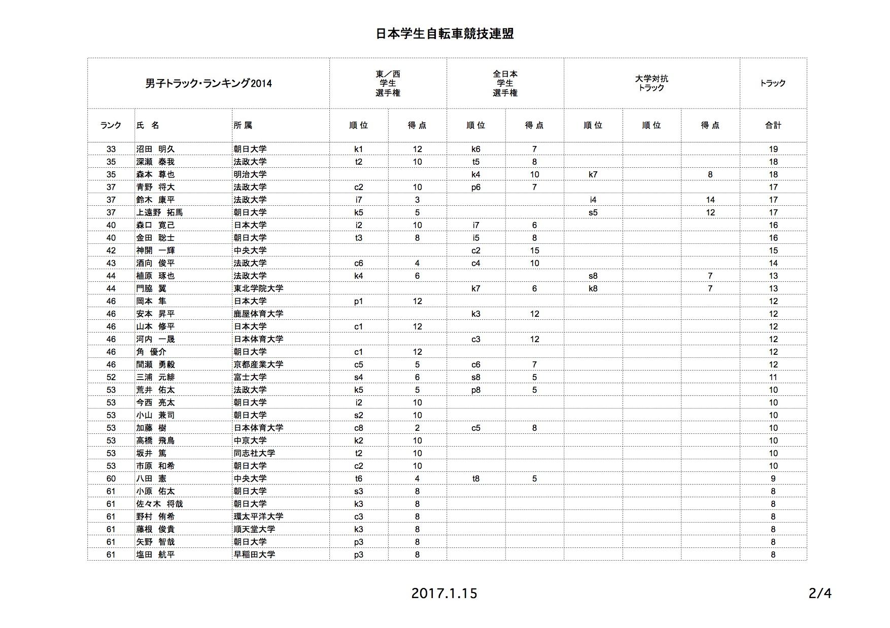 tr_rank_2014_03