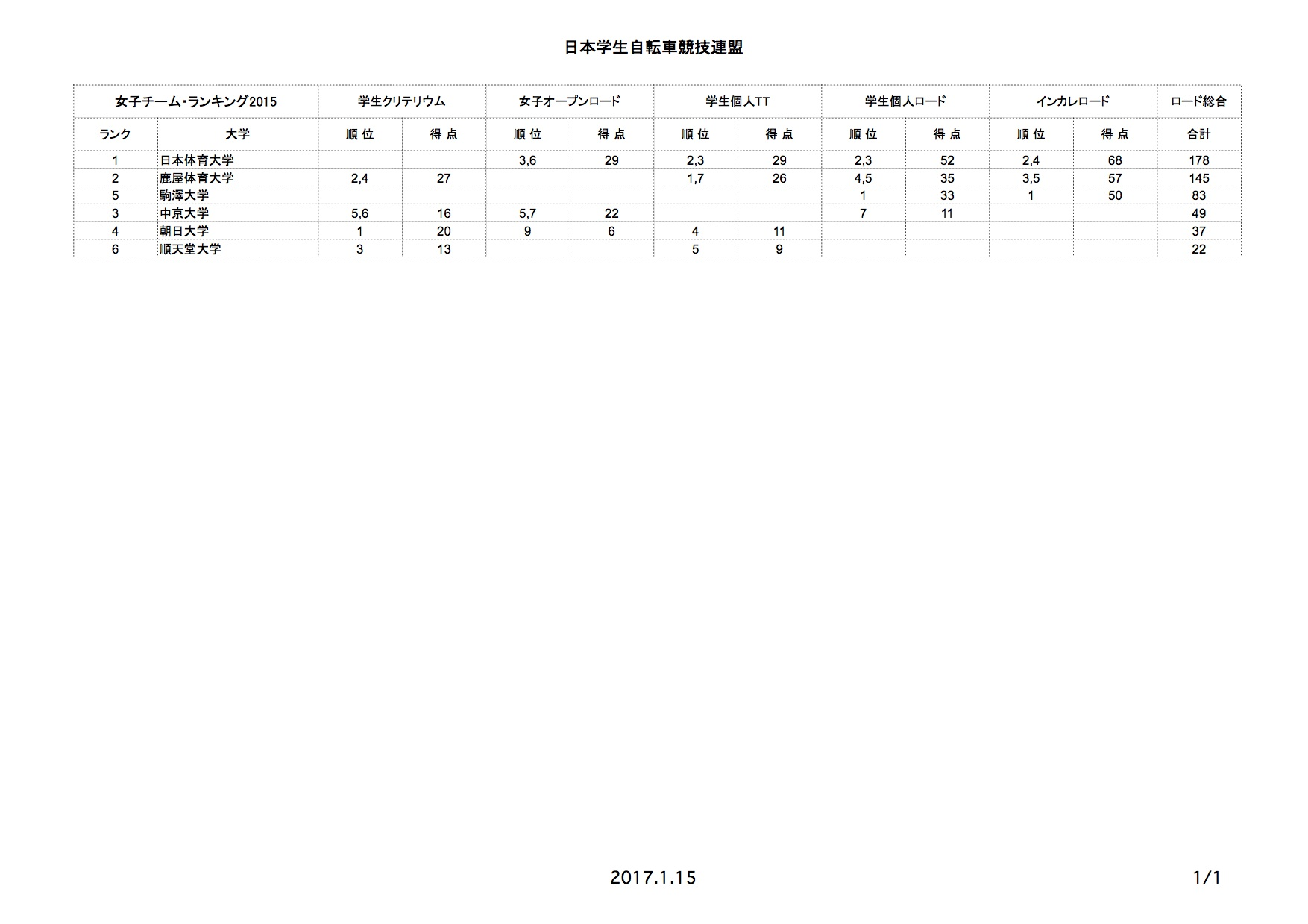 team_rr_rank_2015_02