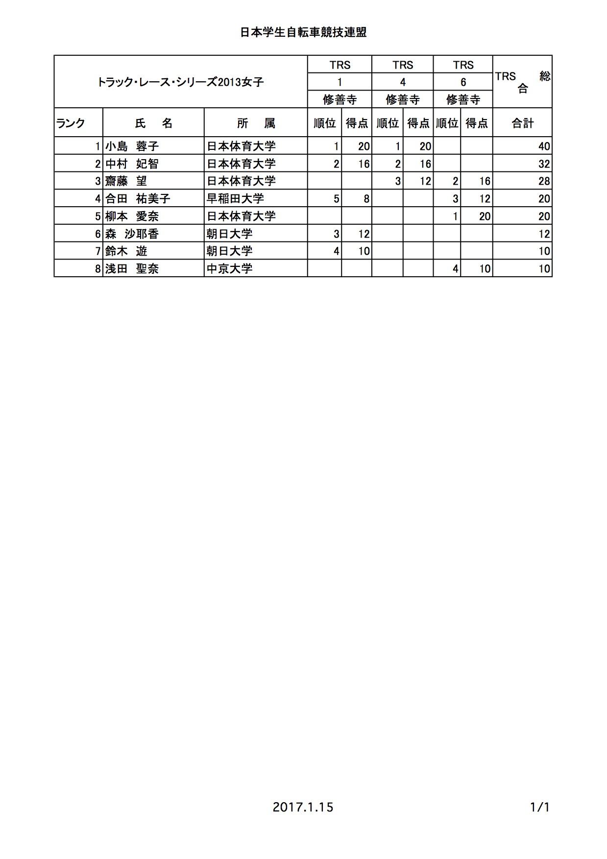 jicf_tcs_rank_2013_03