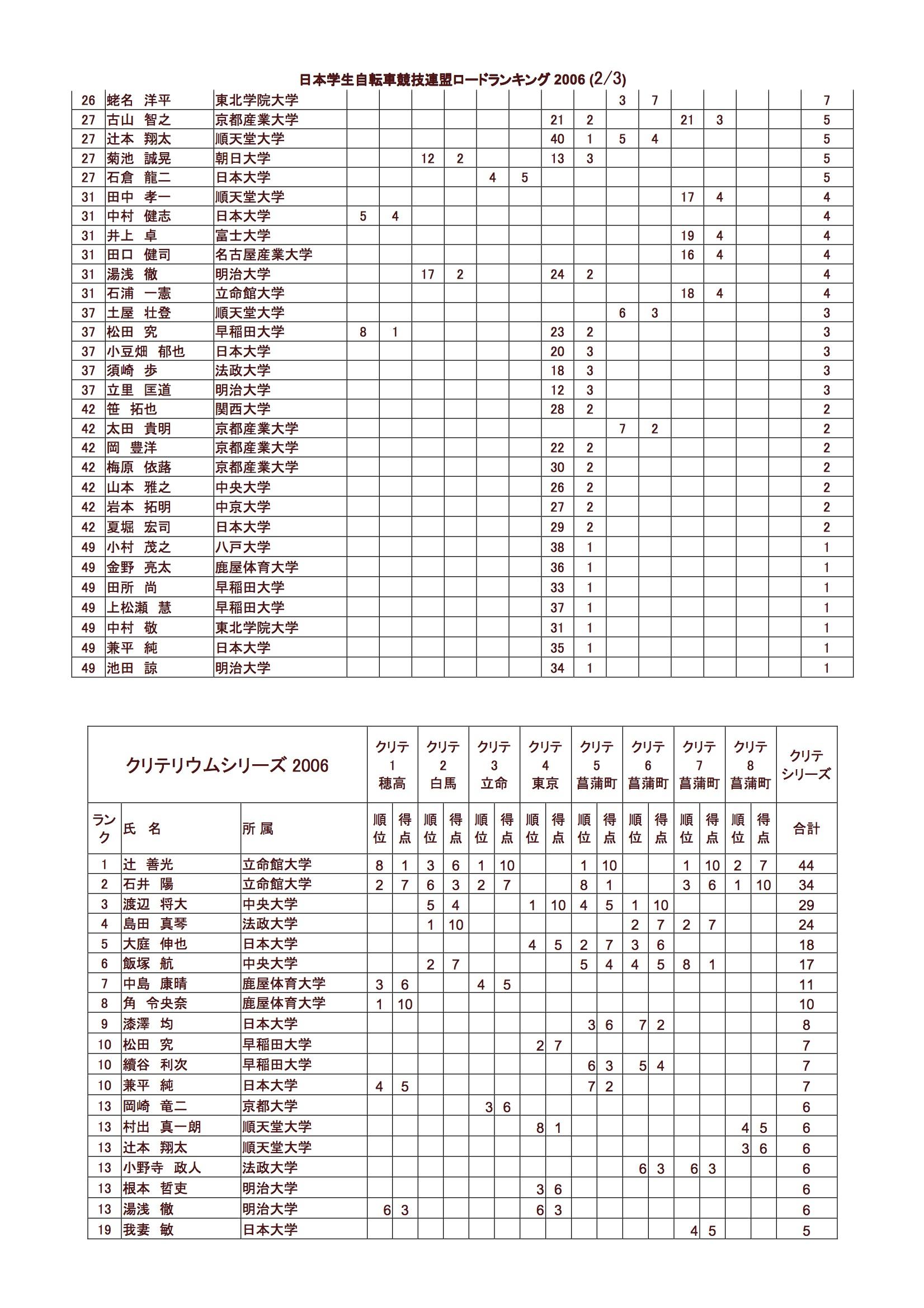 rr_rank_2006_02