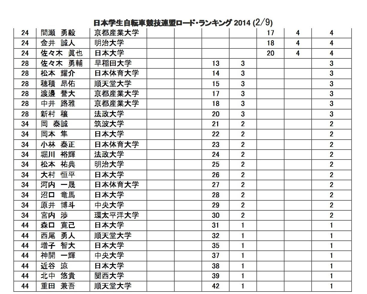 rr_rank_2014_02