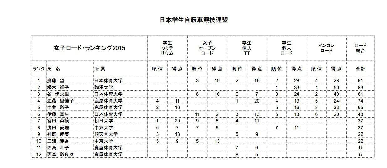 rr_rank_2015_01