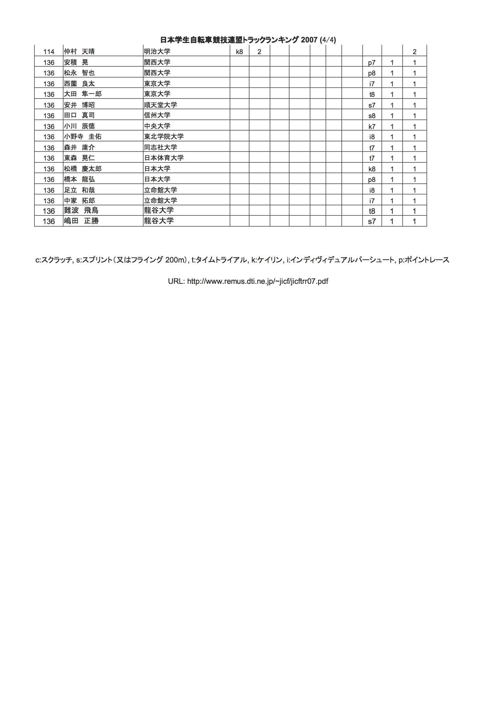 tr_rank_2007_04