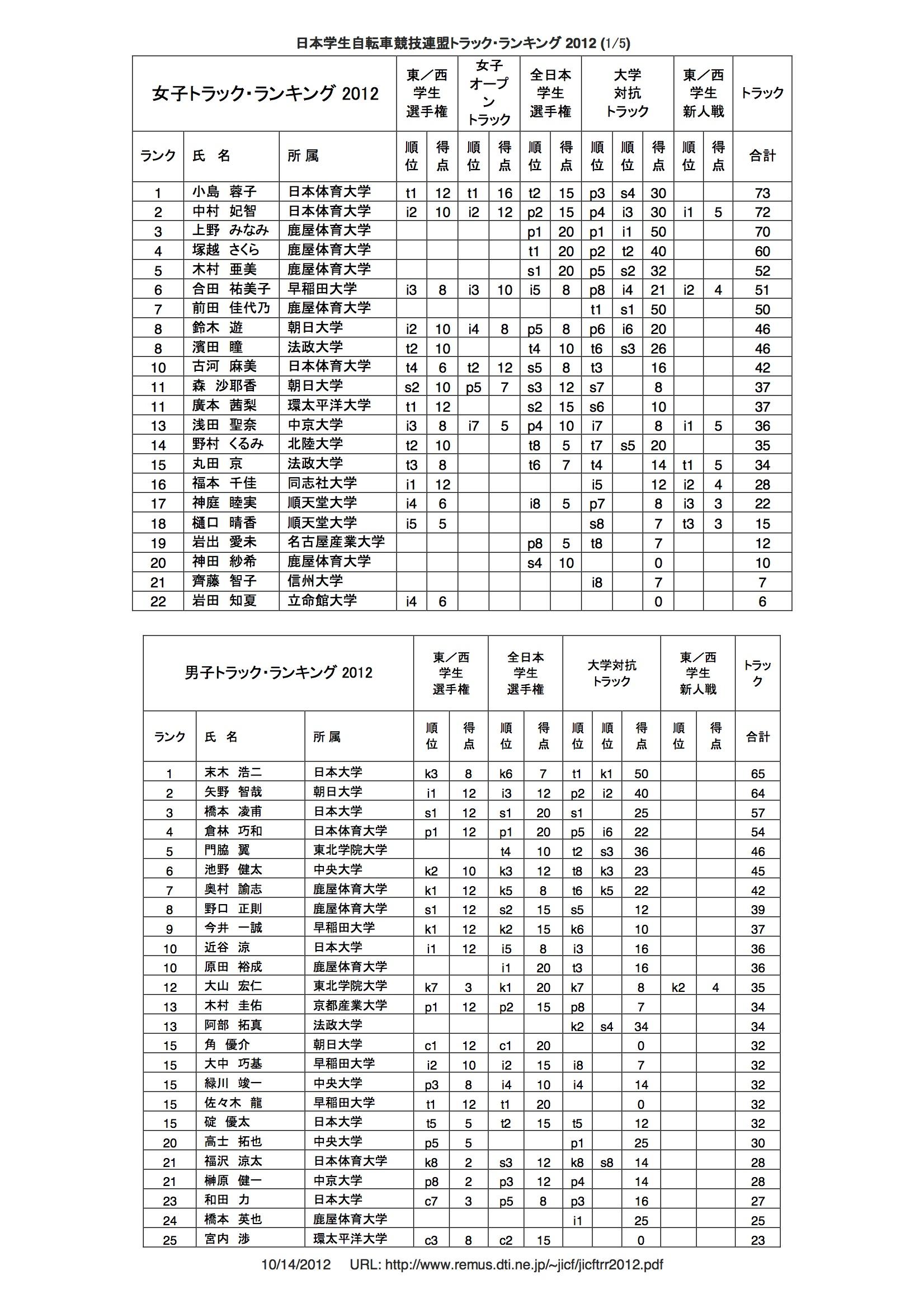 tr_rank_2012_01
