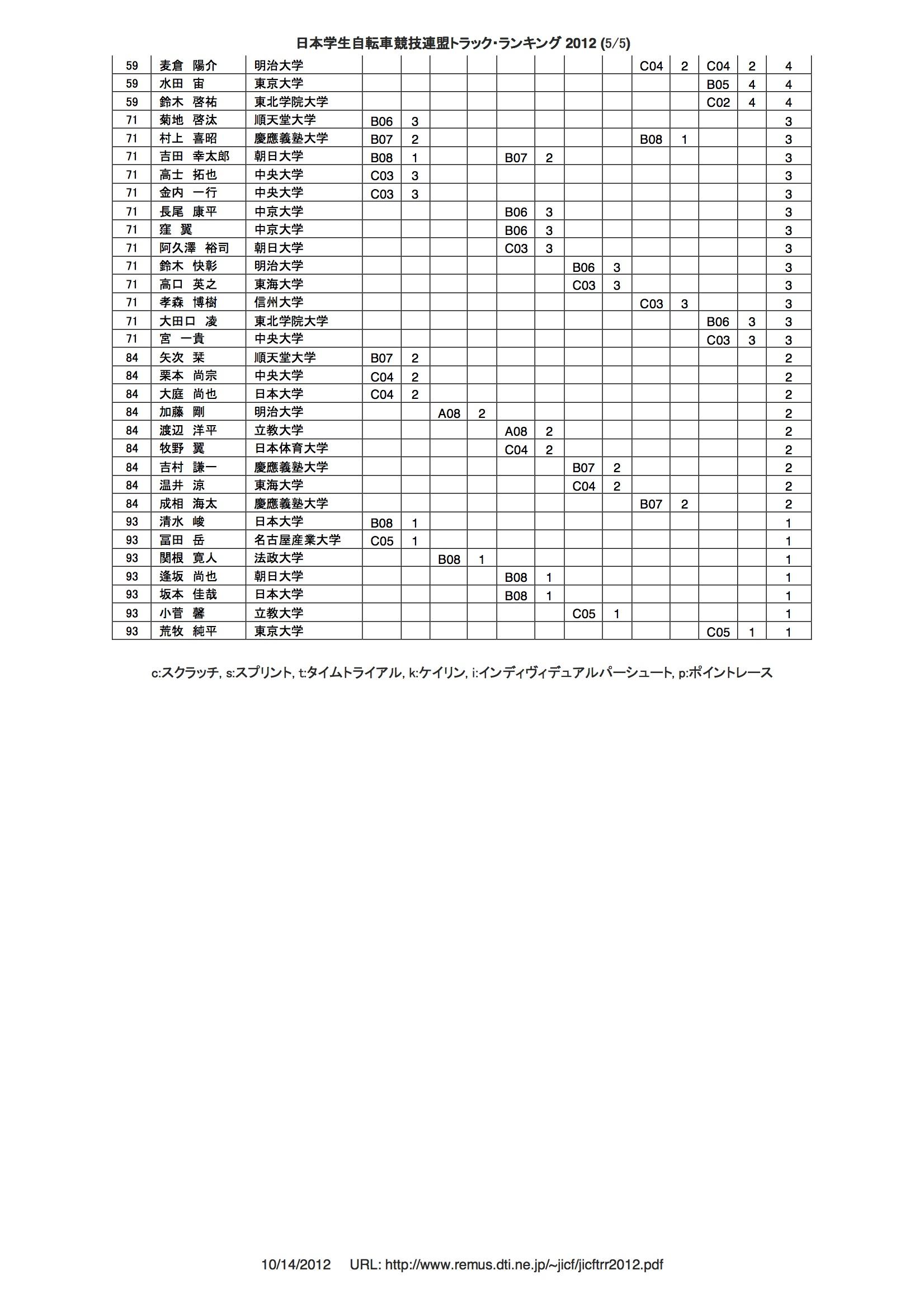 tr_rank_2012_05