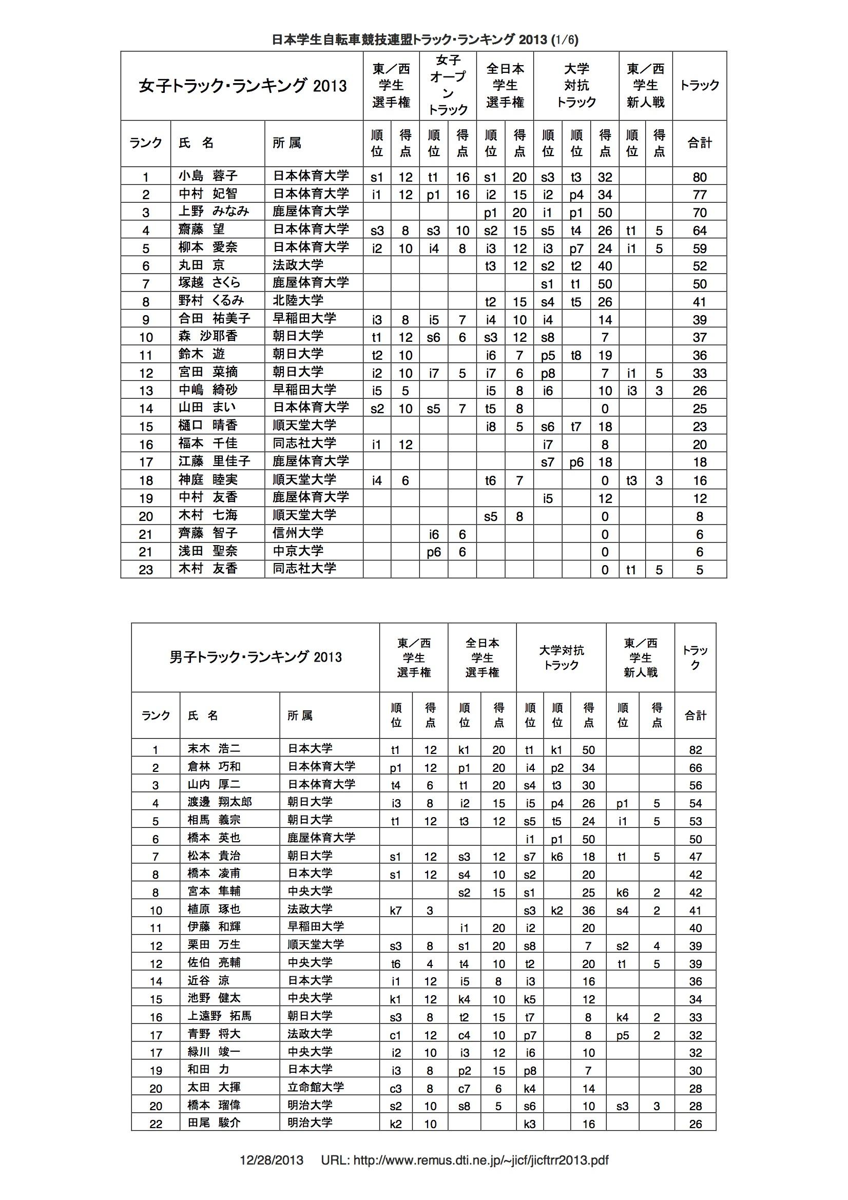 tr_rank_2013_01