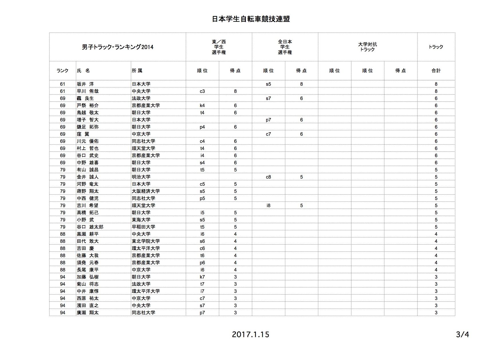 tr_rank_2014_04