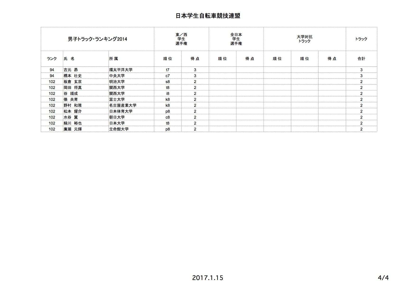 tr_rank_2014_05